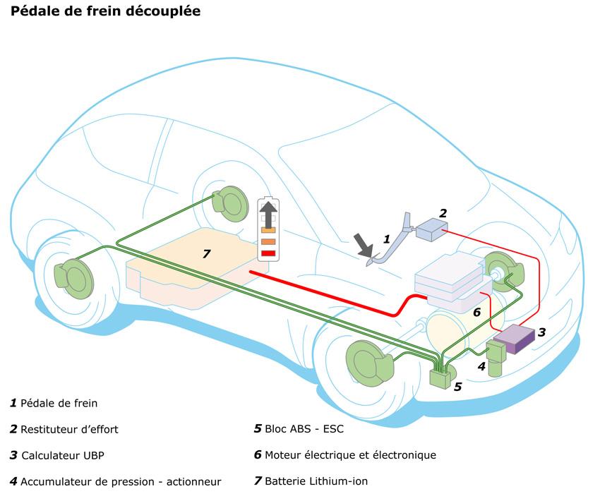 Zoe Braking System (Image: Renault)