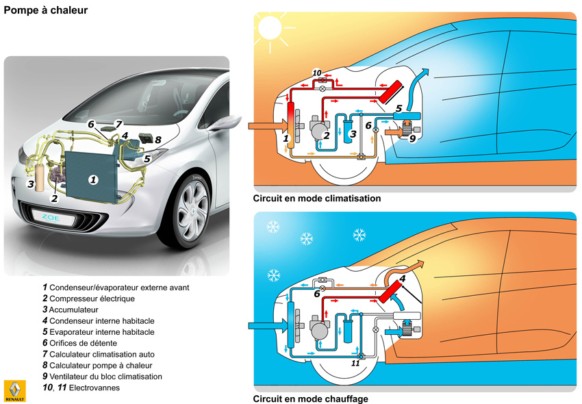 Zoe Climate Control System (Image: Renault)
