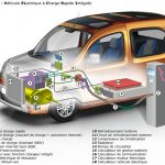 Renault Ultrafast Charging