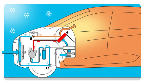 Heat Pump Warming Interior (Image: Renault)