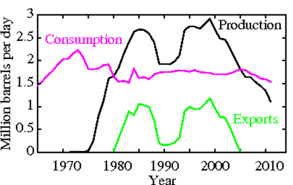 Figure 2: UK Oil Production, Consumption and Net Exports (Image: Alister Hamilton, data from BP Statistical Review of World Energy 2012)