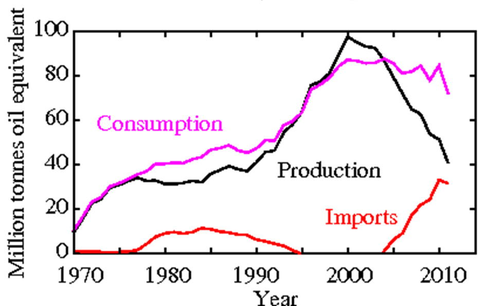 Figure 3: UK Natural Gas Production, Consumption and Net Imports (Image: Alister Hamilton, data from BP Statistical Review of World Energy 2012)