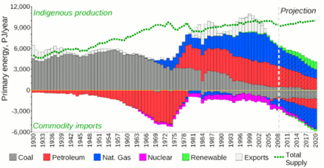 Figure 4: Production, Imports, Exports and Total Supply (Image: Paul Mobbs)