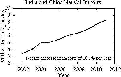 India and China Net Oil Imports (Image: A. Hamilton)