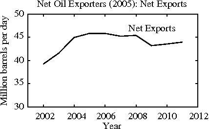 Net Oil Exporters (2005): Net Exports (Image: A. Hamilton)
