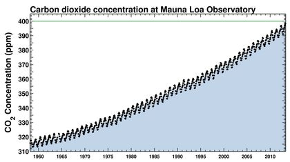 Carbon dioxide levels can be seen climbing steadily in Scripps data from the last 55 years (Image: Scripps Institution of Oceanography, UC San Diego via National Geographic)