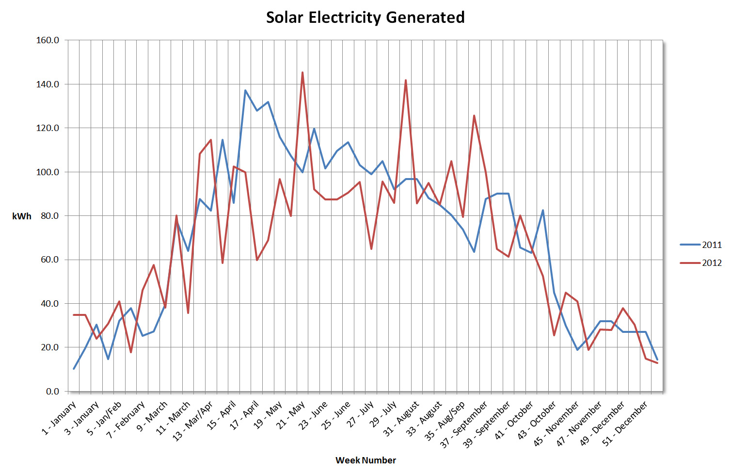 Electricity Generated by Solar Array in 2011 and 2012 (Image: T. Larkum)