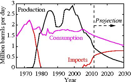 Figure 1: UK Oil Production, Consumption and Imports: A Projection based on current trends (Image: A Hamilton)