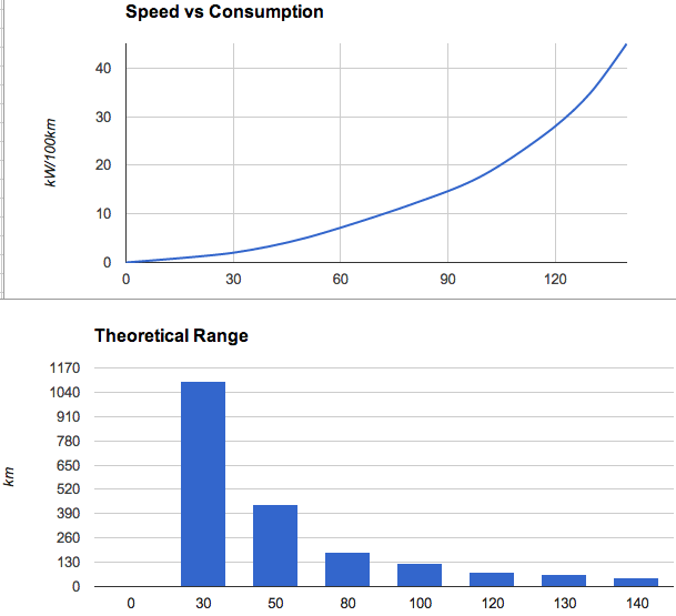 Figure 1: ZOE energy consumption and range at different speeds (Image: Nosig)