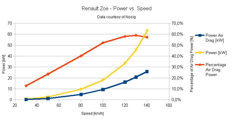 Figure 1: Renault ZOE Power vs Speed (Image: Umberto)