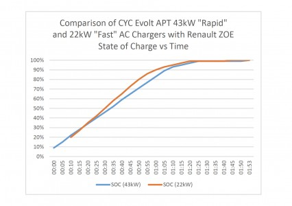 Comparison of 43kW and 22kW APT Charge Points – State of Charge (Image: alloam)
