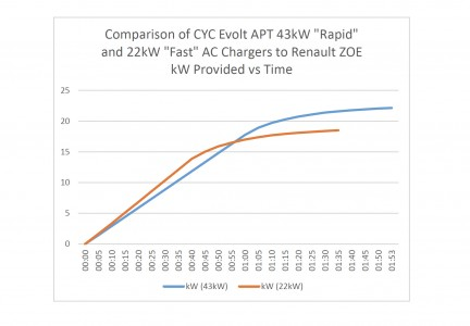 Comparison of 43kW and 22kW APT Charge Points – kWh Provided (Image: alloam)