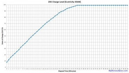 Figure 1: ZOE Ecotricity 43kW Charge Curve (Image: T. Larkum)