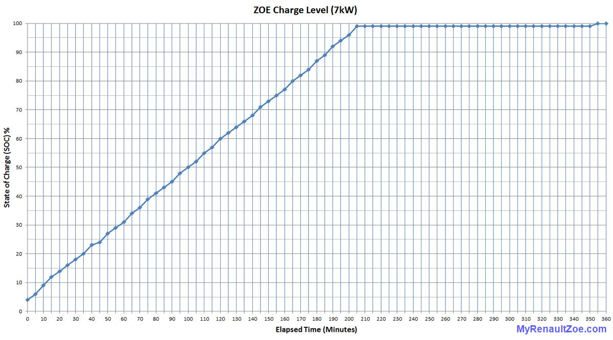 zoe charging curve 7kw my renault zoe electric car. Black Bedroom Furniture Sets. Home Design Ideas