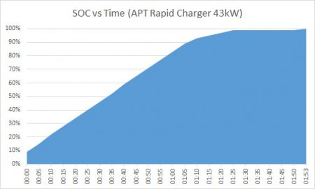 Figure 1: ZOE APT '43kW' Charge Curve (Image: alloam)