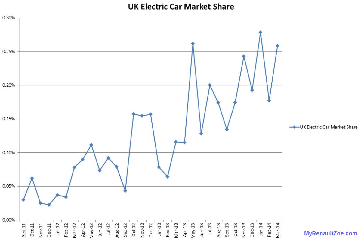 Uk Electric Car Sales My Renault Zoe Electric Car