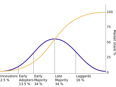 Figure 1: Diffusion of Innovations Curves (Image: Wikipedia)