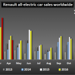 After Record Surge In Q1, Renault ZOE Sales Slow In April Due To Brake Issue
